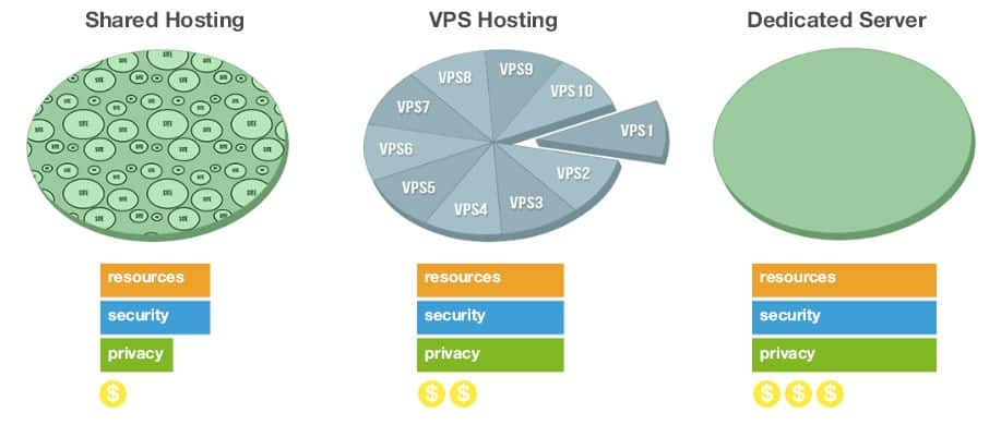 THE WEB DESIGN COMPANY | Shared-VPS-or-Dedicated-Server